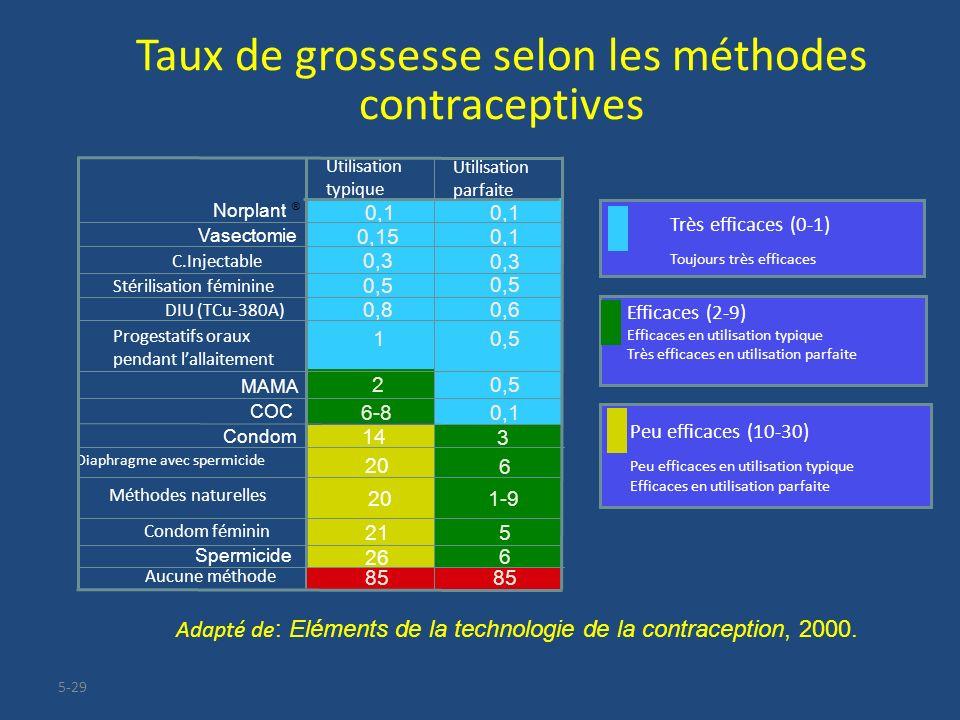 5-29 Taux de grossesse selon les méthodes contraceptives 0,5 0,1 3 6 1-9 C.Injectable Adapté de : Eléments de la technologie de la contraception, 2000