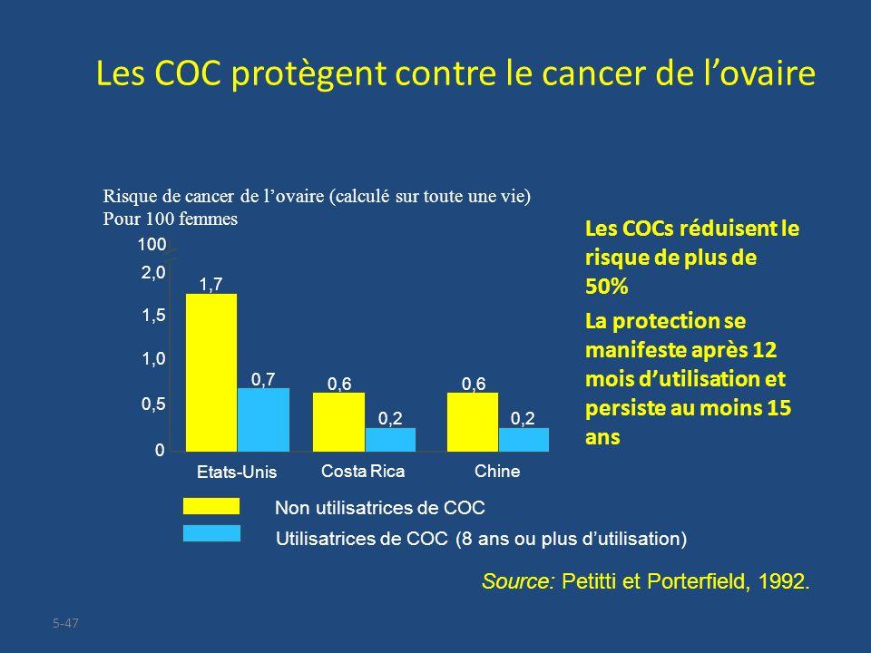 5-47 Les COC protègent contre le cancer de lovaire Les COCs réduisent le risque de plus de 50% La protection se manifeste après 12 mois dutilisation e