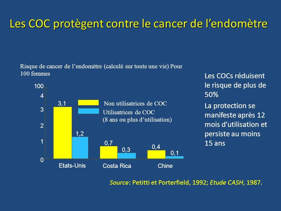 Les COC protègent contre le cancer de lendomètre Risque de cancer de lendomètre (calculé sur toute une vie) Pour 100 femmes Utilisatrices de COC (8 an