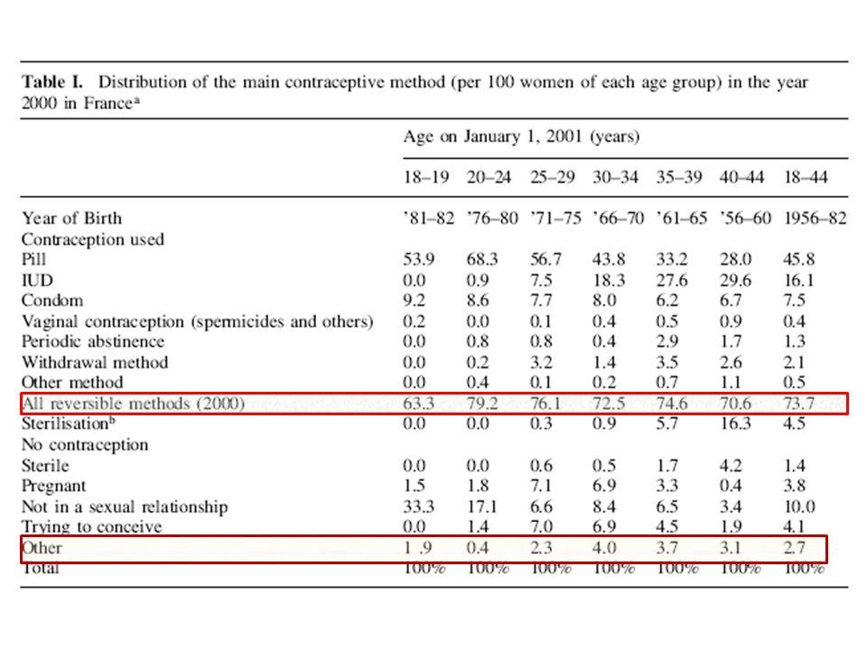 Prise de Poids sous COC Facteurs associés à la prise de poids chez les femmes utilisant des contraceptifs oraux : enquête par sondage réalisée en 2001 auprès de 1665 femmes M.