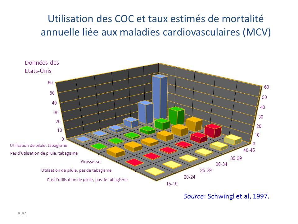 5-51 Utilisation des COC et taux estimés de mortalité annuelle liée aux maladies cardiovasculaires (MCV) 15-19 20-24 25-29 30-34 35-39 0 10 20 30 40 5