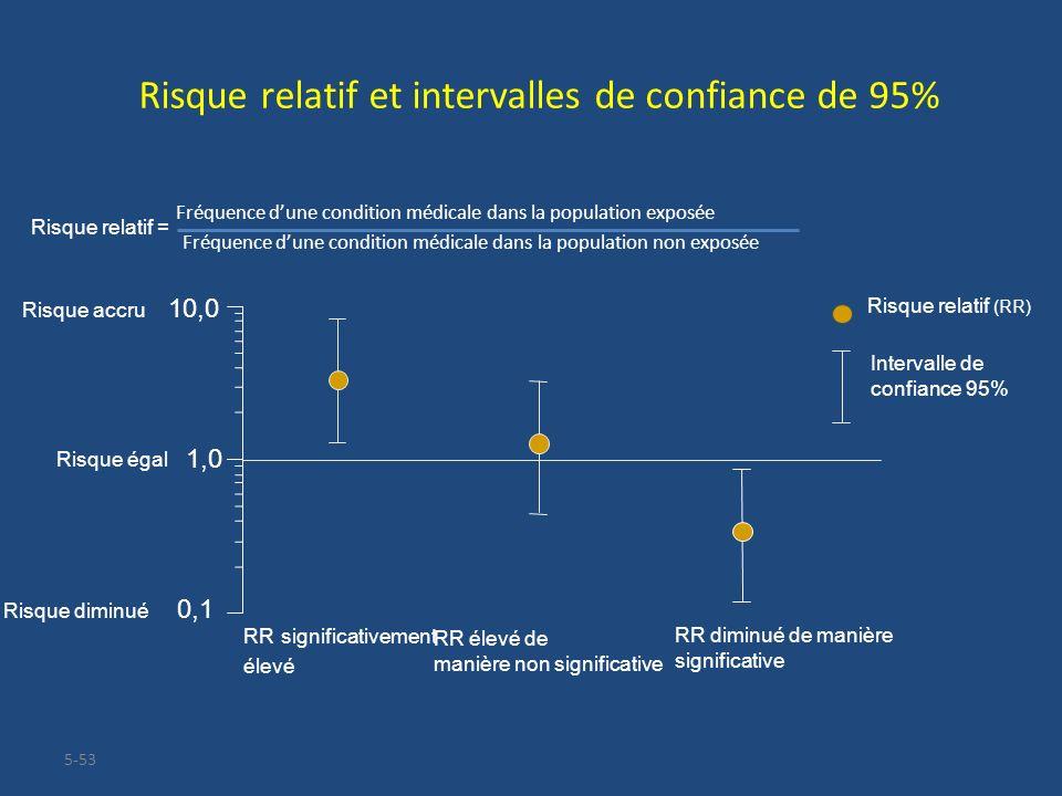 5-53 Risque relatif et intervalles de confiance de 95% 0,1 1,0 10,0 RR significativement élevé RR élevé de manière non significative RR diminué de man