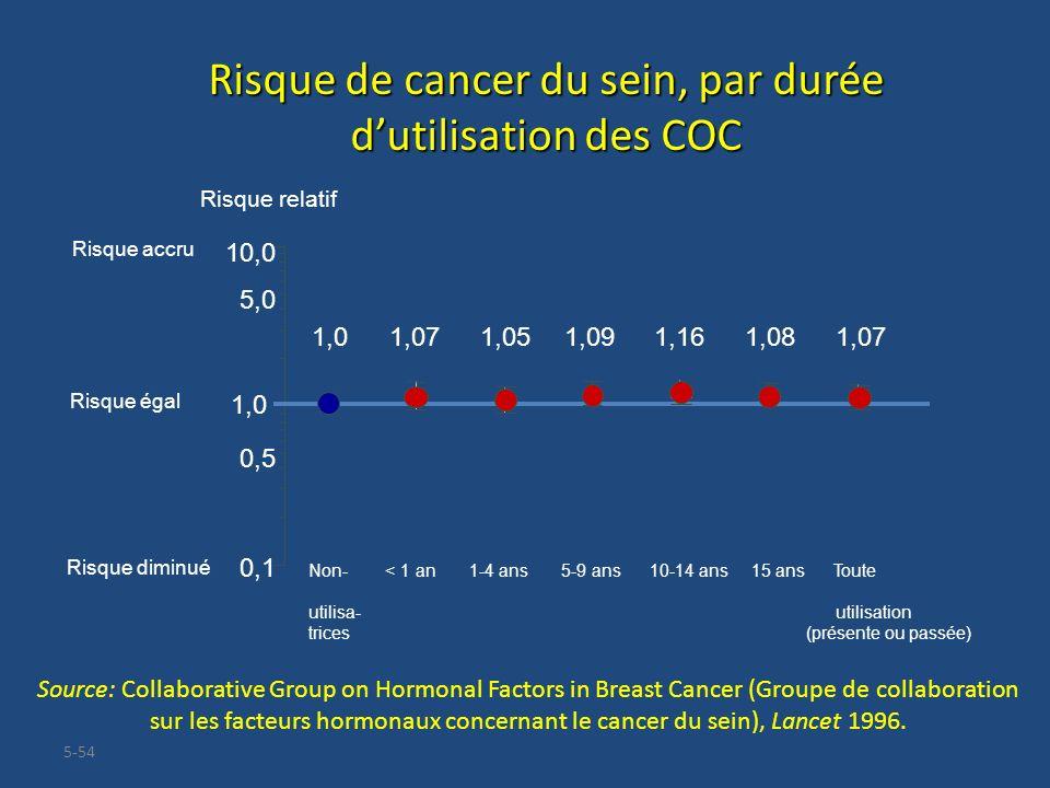 5-54 Risque de cancer du sein, par durée dutilisation des COC Source: Collaborative Group on Hormonal Factors in Breast Cancer (Groupe de collaboratio