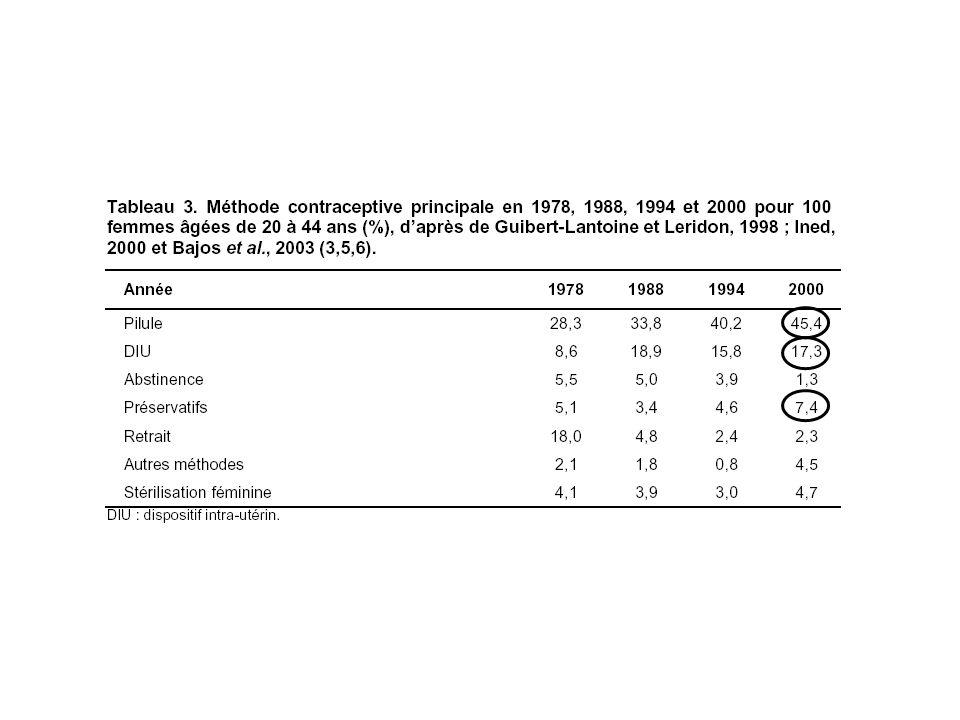 Critères de qualité dun contraceptif EFFICACITÉ Indice de Pearl: nombre de grossesses observées pour 100 femmes utilisant la méthode contraceptive pendant 1 an % années – femmes