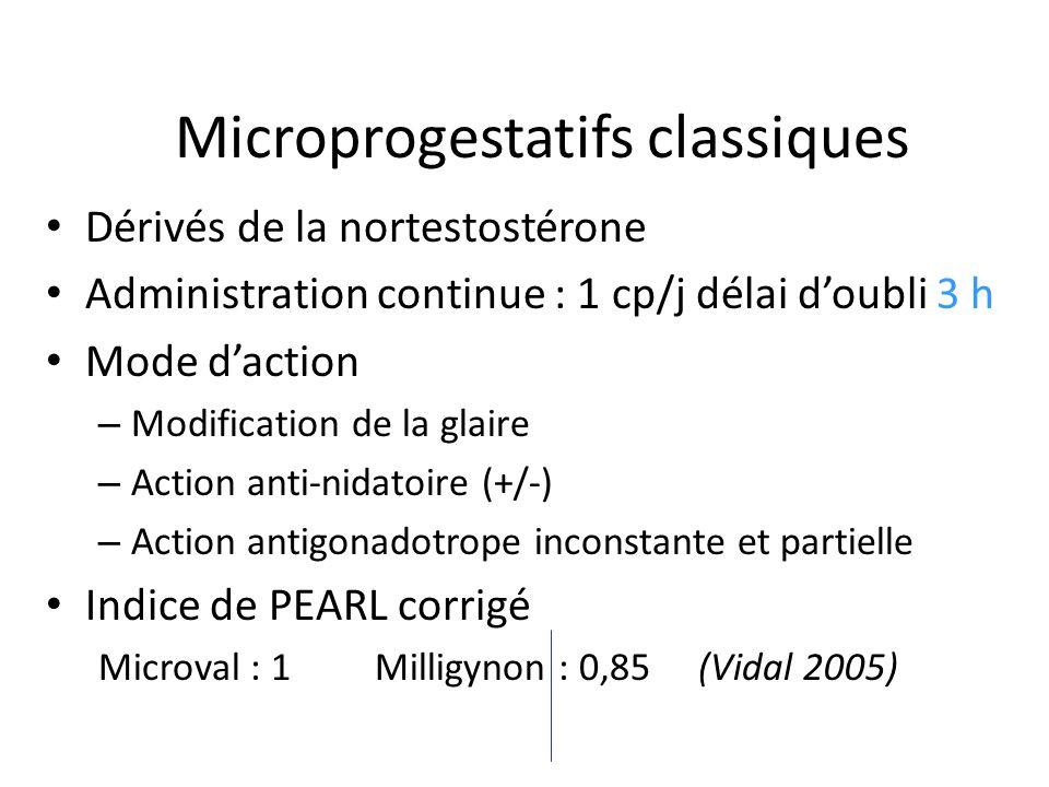 Microprogestatifs classiques Dérivés de la nortestostérone Administration continue : 1 cp/j délai doubli 3 h Mode daction – Modification de la glaire