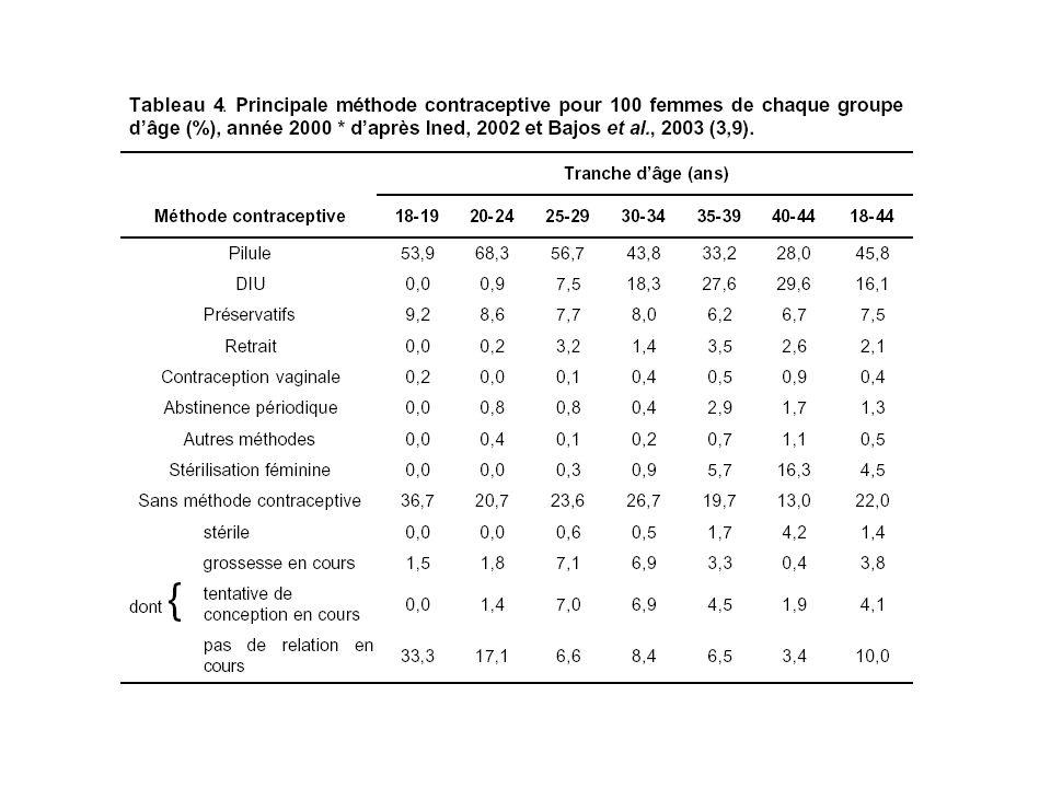 Moyens contraceptifs utilisés en France en 2001 La contraception orale en France en 2001 : résultats d une enquête par sondage portant sur 3609 femmes âgées de 15 à 45 ans M.