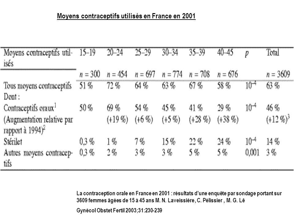 Moyens contraceptifs utilisés en France en 2001 La contraception orale en France en 2001 : résultats d'une enquête par sondage portant sur 3609 femmes