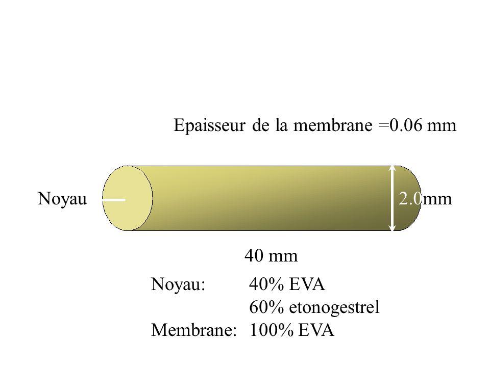 Noyau Epaisseur de la membrane =0.06 mm 2.0mm 40 mm Noyau: 40% EVA 60% etonogestrel Membrane:100% EVA