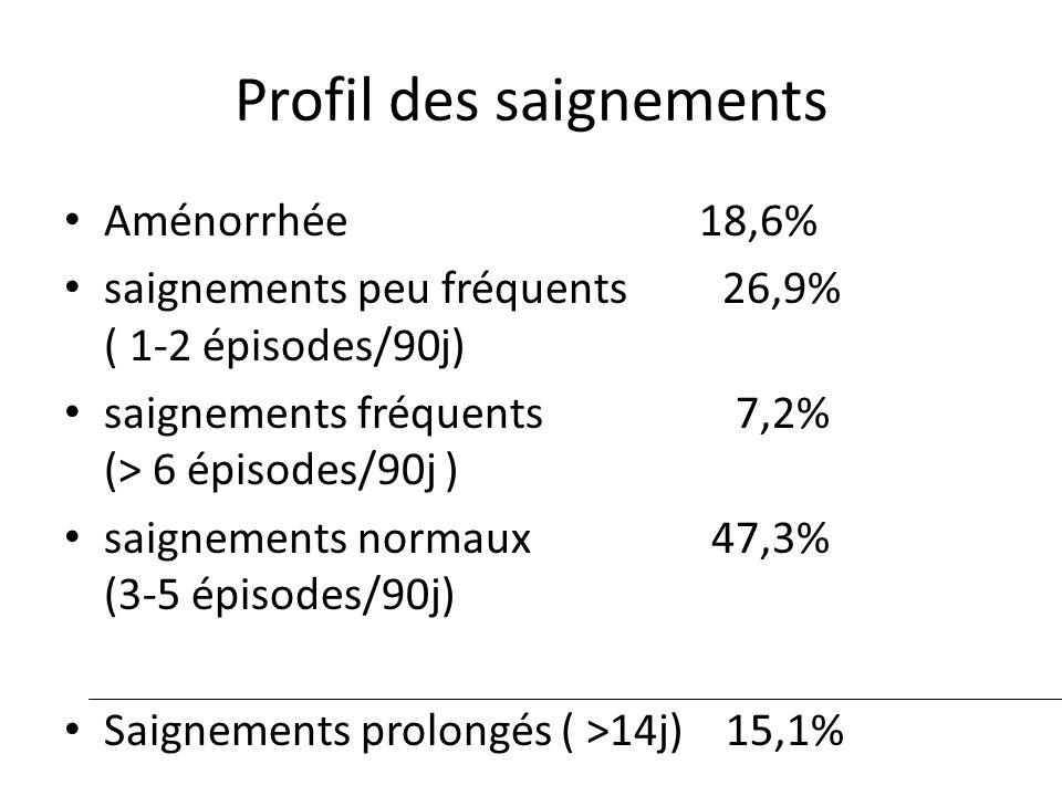 Profil des saignements Aménorrhée 18,6% saignements peu fréquents 26,9% ( 1-2 épisodes/90j) saignements fréquents 7,2% (> 6 épisodes/90j ) saignements