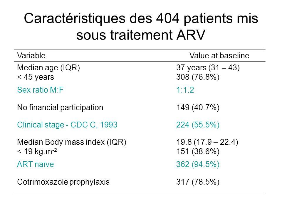 Caractéristiques des 404 patients mis sous traitement ARV VariableValue at baseline Median age (IQR) < 45 years 37 years (31 – 43) 308 (76.8%) Sex rat