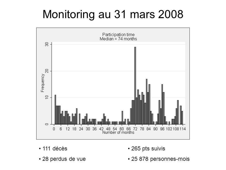 Monitoring au 31 mars 2008 111 décès 28 perdus de vue 265 pts suivis 25 878 personnes-mois