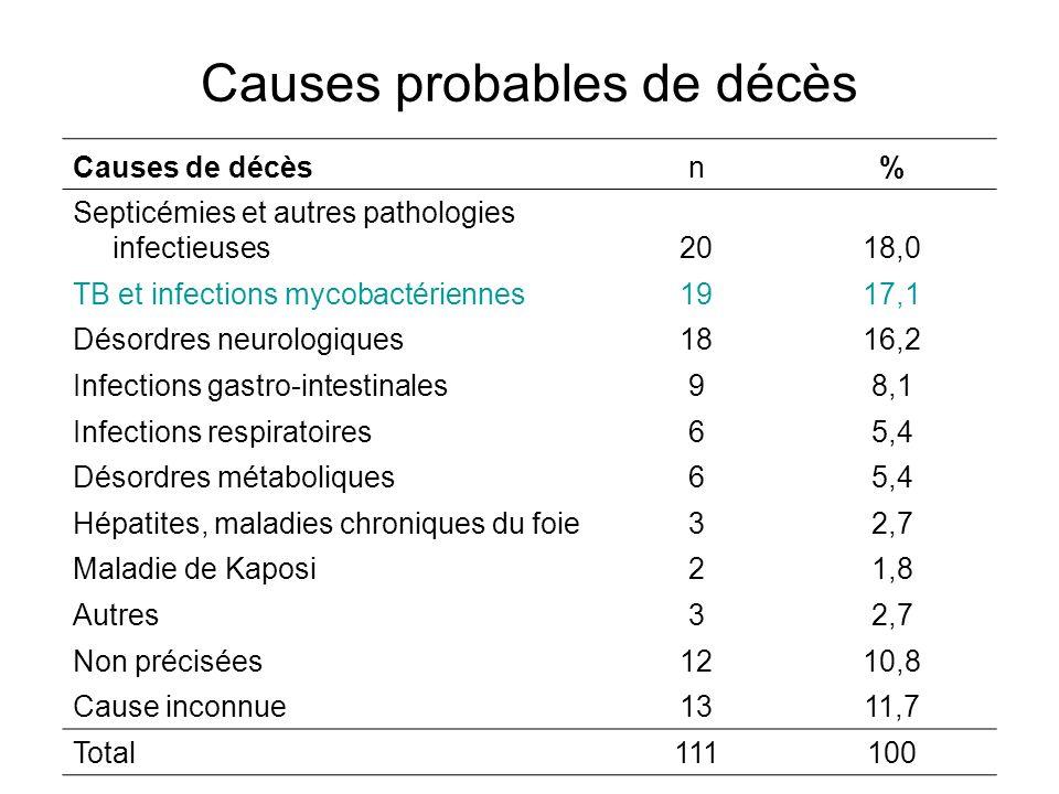Causes probables de décès Causes de décèsn% Septicémies et autres pathologies infectieuses2018,0 TB et infections mycobactériennes1917,1 Désordres neu