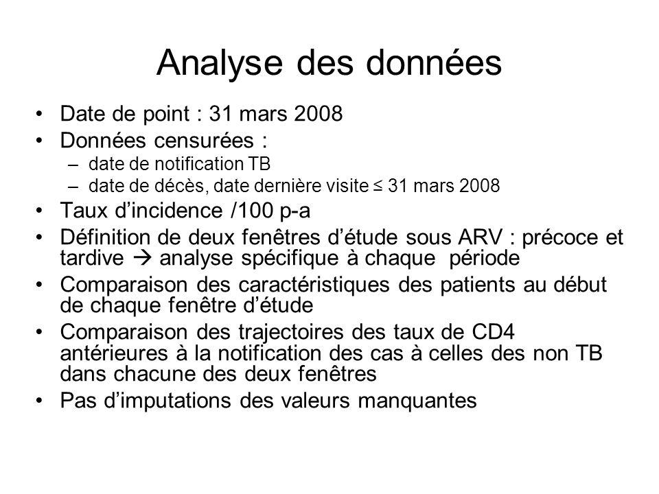 Analyse des données Date de point : 31 mars 2008 Données censurées : –date de notification TB –date de décès, date dernière visite 31 mars 2008 Taux d