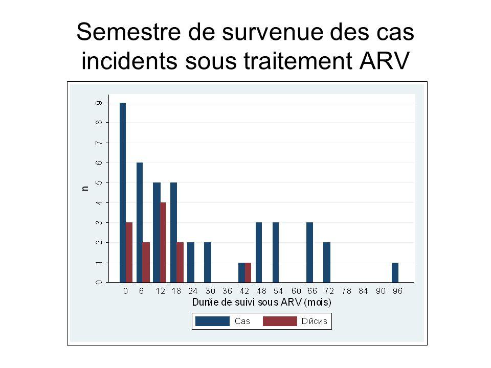 Semestre de survenue des cas incidents sous traitement ARV