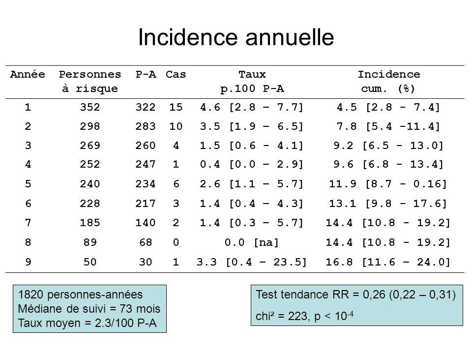 Incidence annuelle AnnéePersonnes à risque P-ACasTaux p.100 P-A Incidence cum. (%) 1352322154.6 [2.8 – 7.7]4.5 [2.8 - 7.4] 2298283103.5 [1.9 – 6.5]7.8