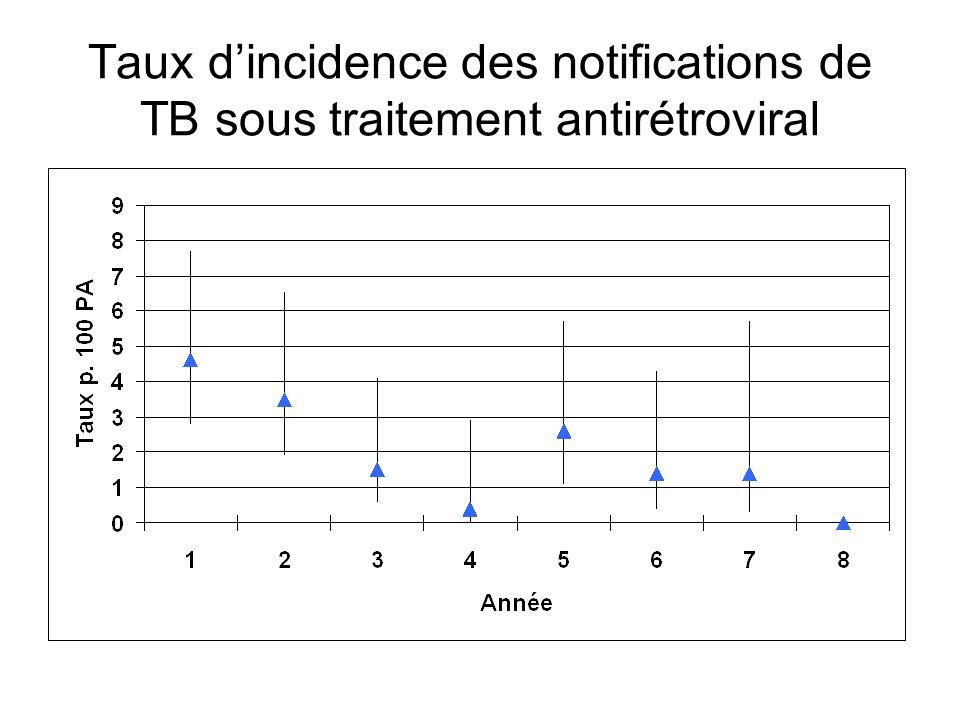 Taux dincidence des notifications de TB sous traitement antirétroviral