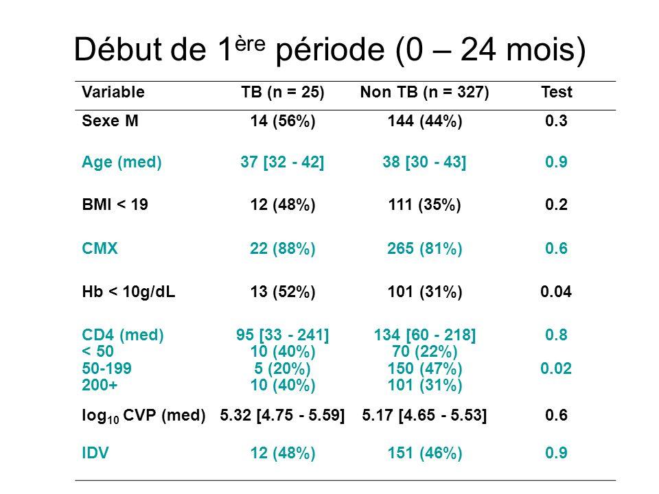 Début de 1 ère période (0 – 24 mois) VariableTB (n = 25)Non TB (n = 327)Test Sexe M14 (56%)144 (44%)0.3 Age (med)37 [32 - 42]38 [30 - 43]0.9 BMI < 191