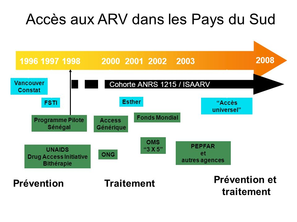 2008 1996200320022001200019981997 Programme Pilote Sénégal UNAIDS Drug Access Initiative Bithérapie Access Générique PEPFAR et autres agences Fonds Mo