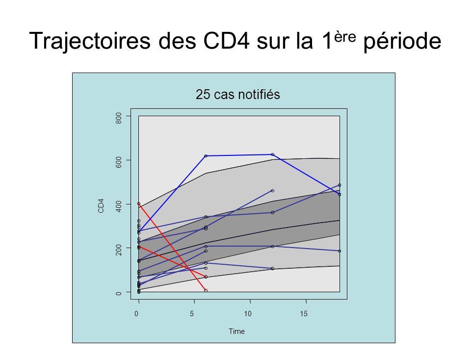 Trajectoires des CD4 sur la 1 ère période 051015 0 200 400 600 800 Time CD4 25 cas notifiés