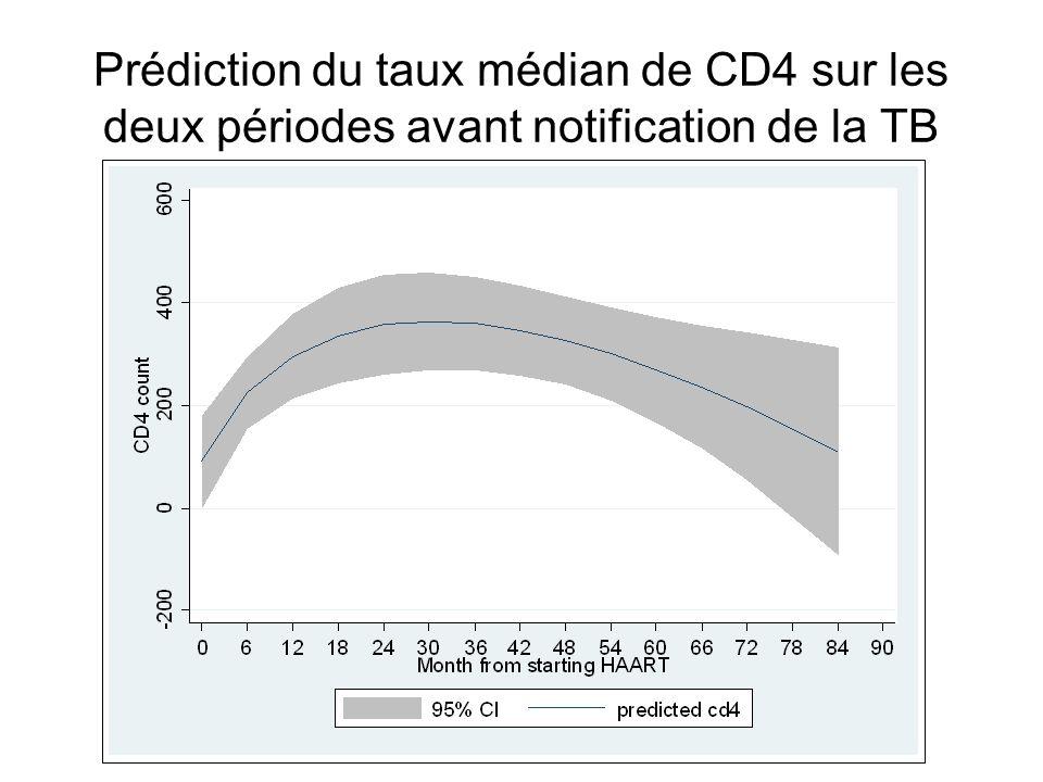 Prédiction du taux médian de CD4 sur les deux périodes avant notification de la TB