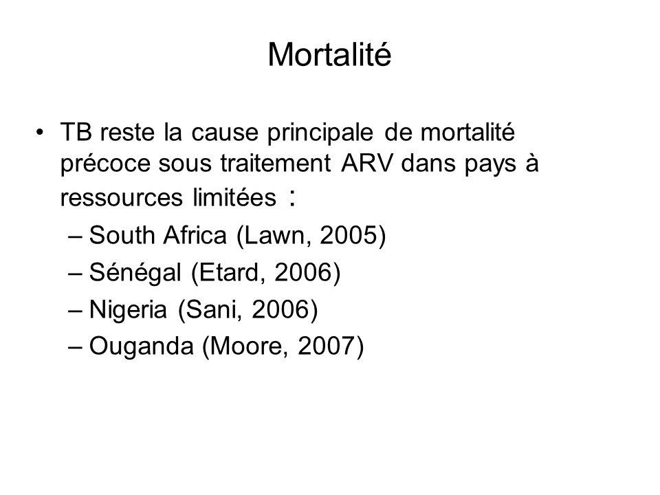 Mortalité TB reste la cause principale de mortalité précoce sous traitement ARV dans pays à ressources limitées : –South Africa (Lawn, 2005) –Sénégal