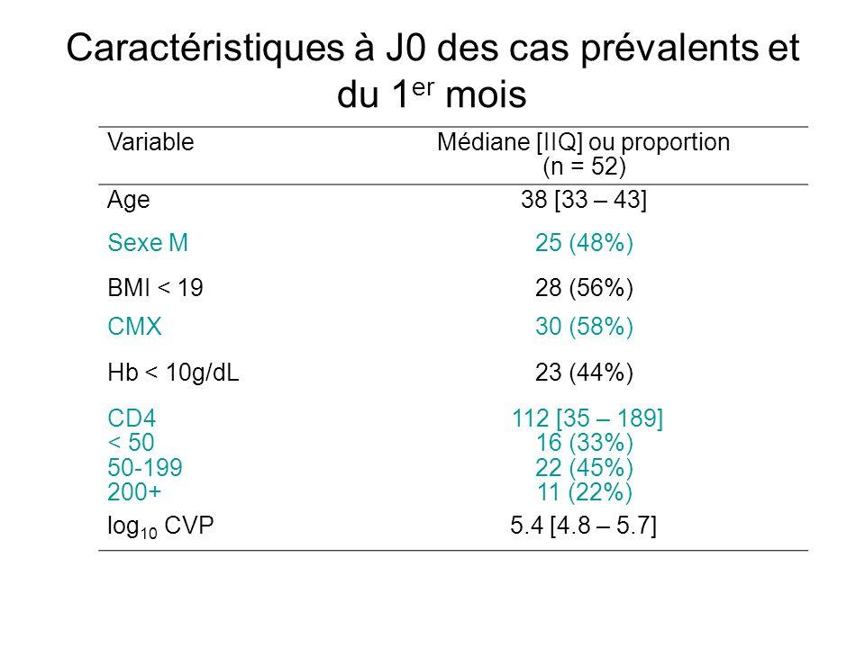 Caractéristiques à J0 des cas prévalents et du 1 er mois VariableMédiane [IIQ] ou proportion (n = 52) Age38 [33 – 43] Sexe M25 (48%) BMI < 1928 (56%)