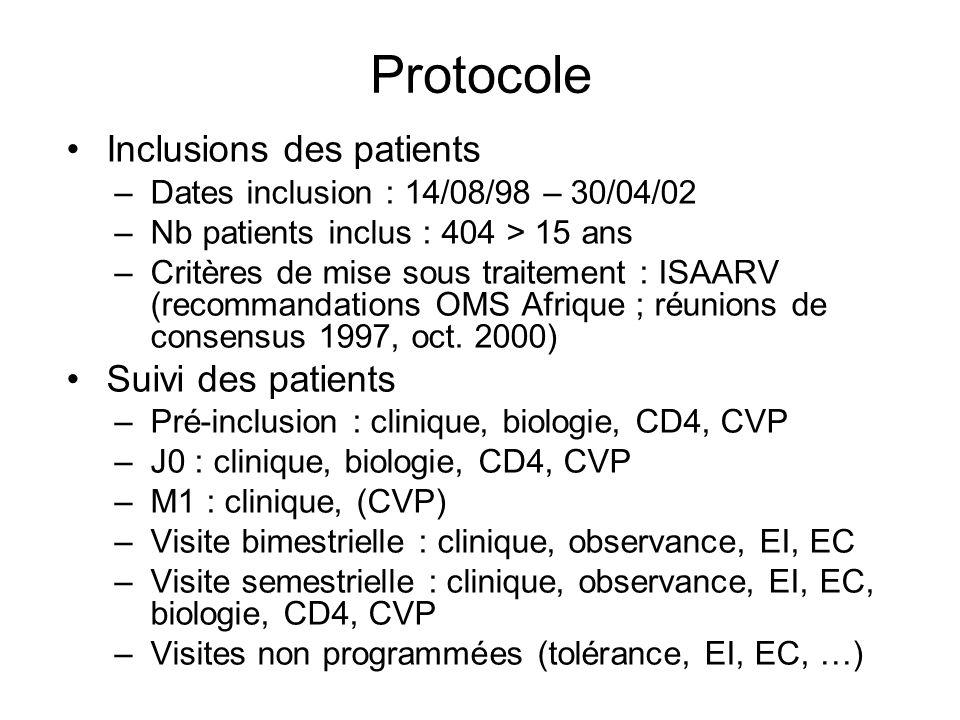 Caractéristiques à J0 des cas prévalents et du 1 er mois VariableMédiane [IIQ] ou proportion (n = 52) Age38 [33 – 43] Sexe M25 (48%) BMI < 1928 (56%) CMX30 (58%) Hb < 10g/dL23 (44%) CD4 < 50 50-199 200+ 112 [35 – 189] 16 (33%) 22 (45%) 11 (22%) log 10 CVP5.4 [4.8 – 5.7]