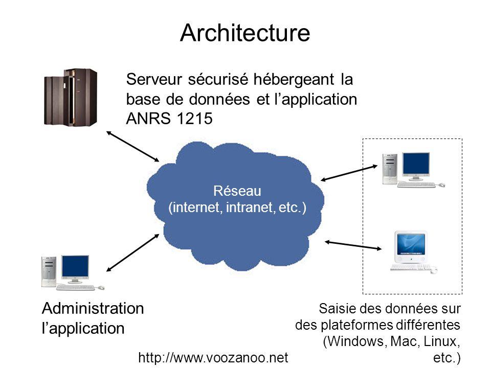 Administration lapplication Réseau (internet, intranet, etc.) Saisie des données sur des plateformes différentes (Windows, Mac, Linux, etc.) Serveur s