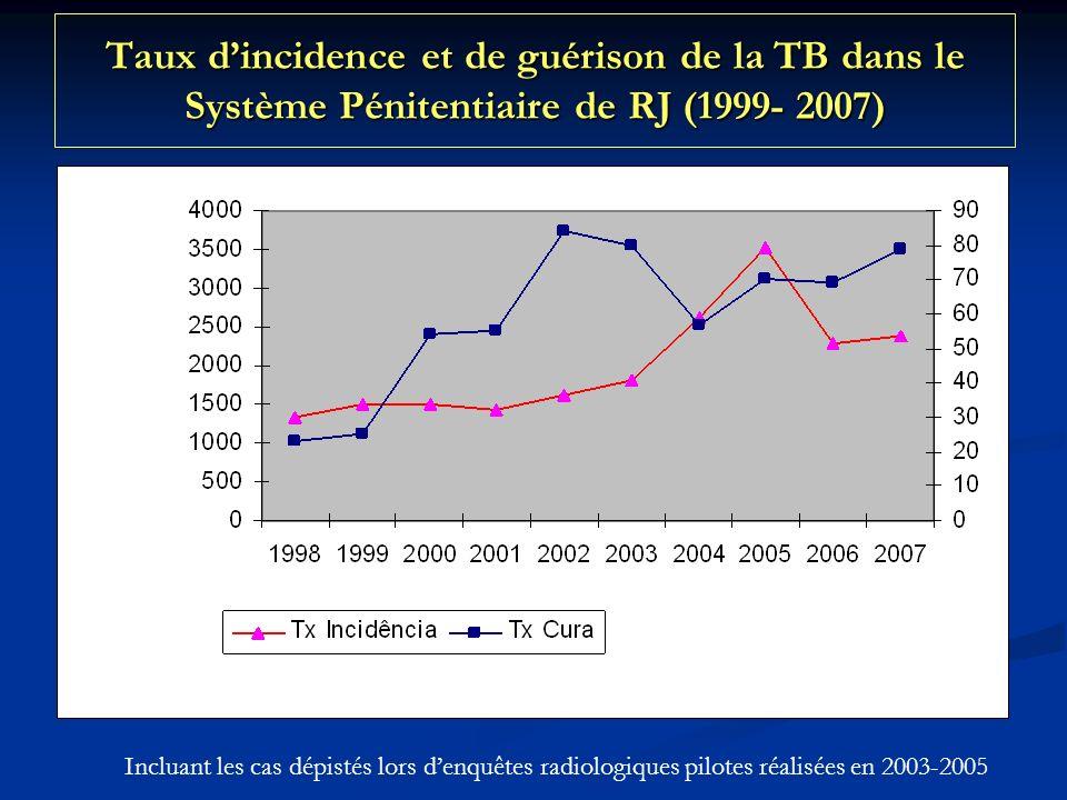 Taux dincidence et de guérison de la TB dans le Système Pénitentiaire de RJ (1999- 2007) Incluant les cas dépistés lors denquêtes radiologiques pilotes réalisées en 2003-2005