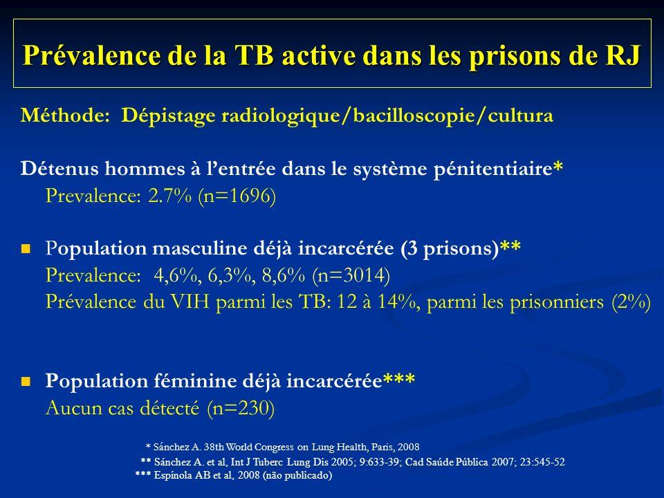 Prévalence de la TB active dans les prisons de RJ Méthode: Dépistage radiologique/bacilloscopie/cultura Détenus hommes à lentrée dans le système pénitentiaire* Prevalence: 2.7% (n=1696) Population masculine déjà incarcérée (3 prisons)** Prevalence: 4,6%, 6,3%, 8,6% (n=3014) Prévalence du VIH parmi les TB: 12 à 14%, parmi les prisonniers (2%) Population féminine déjà incarcérée*** Aucun cas détecté (n=230) * Sánchez A.