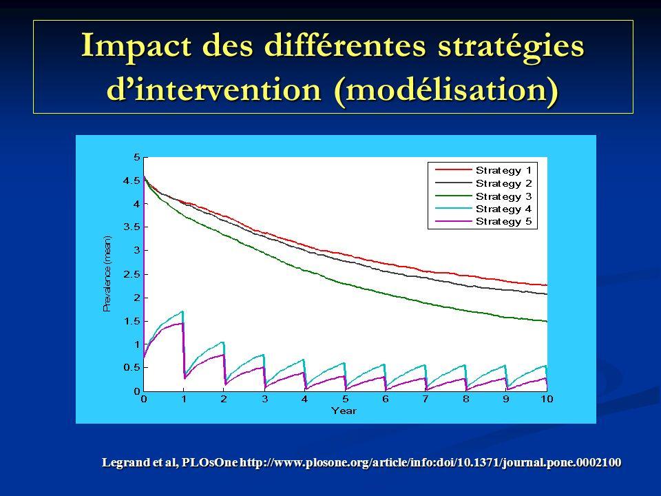 Impact des différentes stratégies dintervention (modélisation) Legrand et al, PLOsOne http://www.plosone.org/article/info:doi/10.1371/journal.pone.0002100