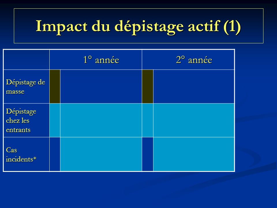 Impact du dépistage actif (1) 1° année 2° année Dépistage de masse Dépistage chez les entrants Cas incidents*