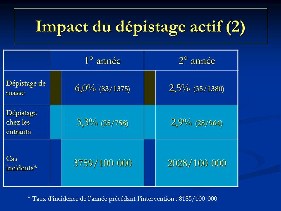 Impact du dépistage actif (2) 1° année 2° année Dépistage de masse 6,0% (83/1375) 2,5% (35/1380) Dépistage chez les entrants 3,3% (25/758) 2,9% (28/964) Cas incidents* 3759/100 000 2028/100 000 * Taux dincidence de lannée précédant lintervention : 8185/100 000