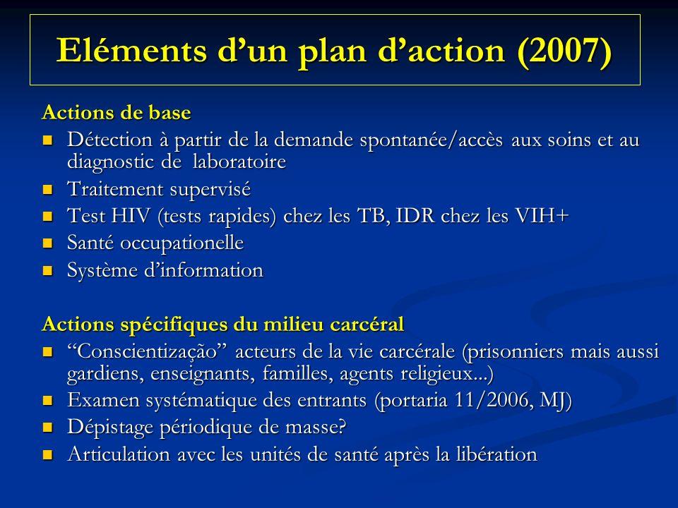 Eléments dun plan daction (2007) Actions de base Détection à partir de la demande spontanée/accès aux soins et au diagnostic de laboratoire Détection à partir de la demande spontanée/accès aux soins et au diagnostic de laboratoire Traitement supervisé Traitement supervisé Test HIV (tests rapides) chez les TB, IDR chez les VIH+ Test HIV (tests rapides) chez les TB, IDR chez les VIH+ Santé occupationelle Santé occupationelle Système dinformation Système dinformation Actions spécifiques du milieu carcéral Conscientização acteurs de la vie carcérale (prisonniers mais aussi gardiens, enseignants, familles, agents religieux...) Conscientização acteurs de la vie carcérale (prisonniers mais aussi gardiens, enseignants, familles, agents religieux...) Examen systématique des entrants (portaria 11/2006, MJ) Examen systématique des entrants (portaria 11/2006, MJ) Dépistage périodique de masse.