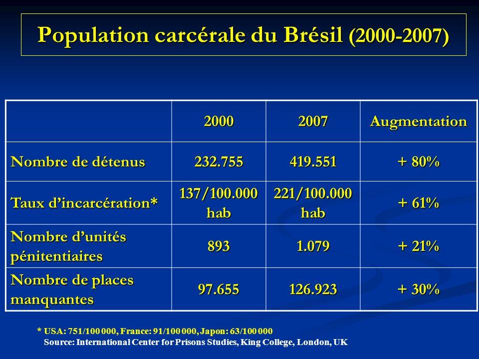 Population carcérale du Brésil (2000-2007) 20002007Augmentation Nombre de détenus 232.755419.551 + 80% Taux dincarcération* 137/100.000 hab 221/100.000 hab + 61% Nombre dunités pénitentiaires 8931.079 + 21% Nombre de places manquantes 97.655126.923 + 30% * USA: 751/100 000, France: 91/100 000, Japon: 63/100 000 Source: International Center for Prisons Studies, King College, London, UK