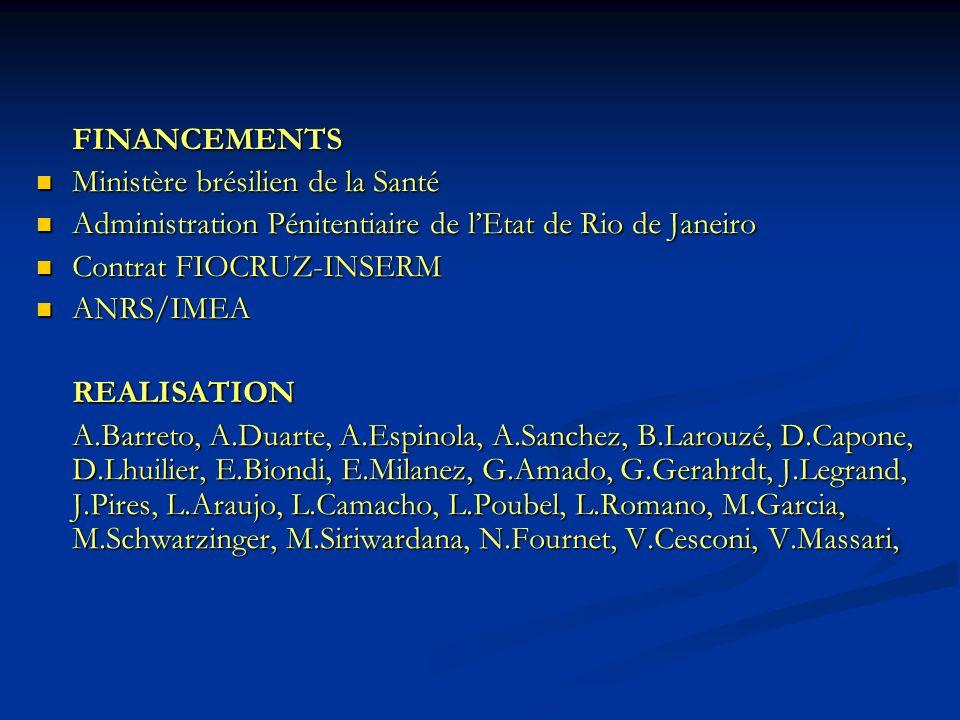 FINANCEMENTS Ministère brésilien de la Santé Ministère brésilien de la Santé Administration Pénitentiaire de lEtat de Rio de Janeiro Administration Pénitentiaire de lEtat de Rio de Janeiro Contrat FIOCRUZ-INSERM Contrat FIOCRUZ-INSERM ANRS/IMEA ANRS/IMEAREALISATION A.Barreto, A.Duarte, A.Espinola, A.Sanchez, B.Larouzé, D.Capone, D.Lhuilier, E.Biondi, E.Milanez, G.Amado, G.Gerahrdt, J.Legrand, J.Pires, L.Araujo, L.Camacho, L.Poubel, L.Romano, M.Garcia, M.Schwarzinger, M.Siriwardana, N.Fournet, V.Cesconi, V.Massari,