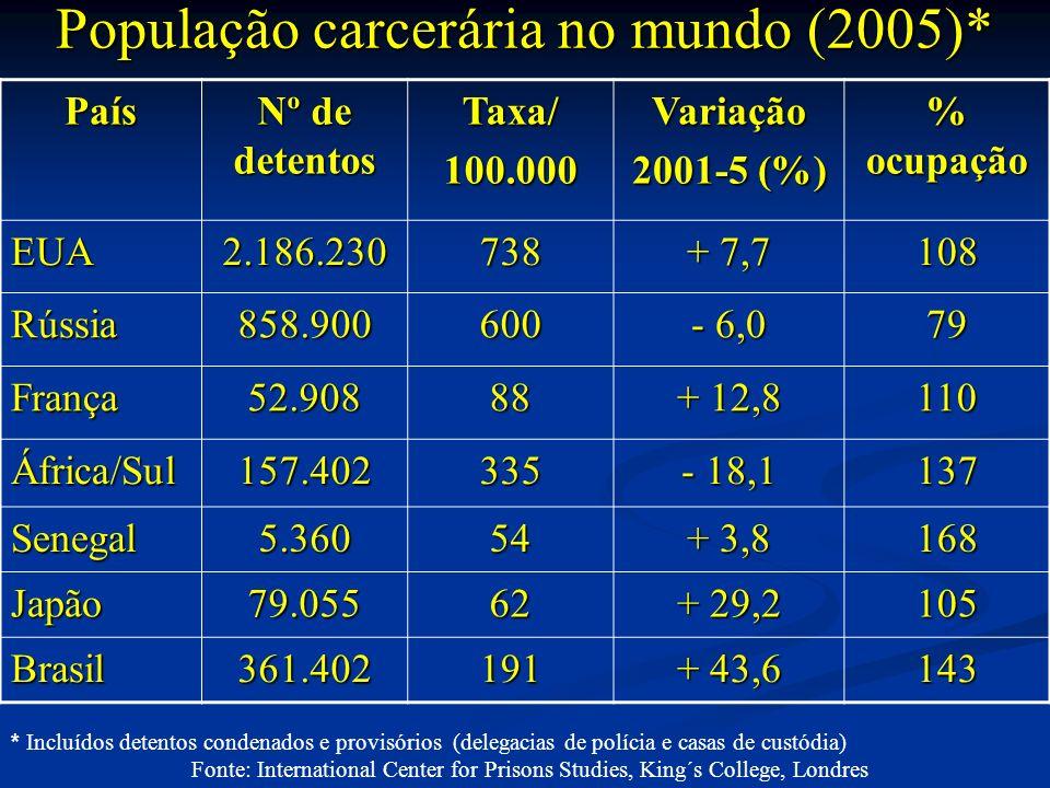 População carcerária no mundo (2005)* País Nº de detentos Taxa/100.000Variação 2001-5 (%) % ocupação EUA2.186.230738 + 7,7 108 Rússia858.900600 - 6,0 79 França52.90888 + 12,8 110 África/Sul157.402335 - 18,1 137 Senegal5.36054 + 3,8 168 Japão79.05562 + 29,2 105 Brasil361.402191 + 43,6 143 * Incluídos detentos condenados e provisórios (delegacias de polícia e casas de custódia) Fonte: International Center for Prisons Studies, King´s College, Londres