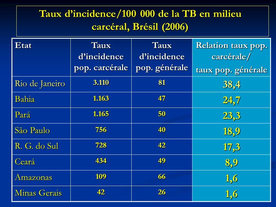 Etat Taux dincidence pop.carcérale Taux dincidence pop.