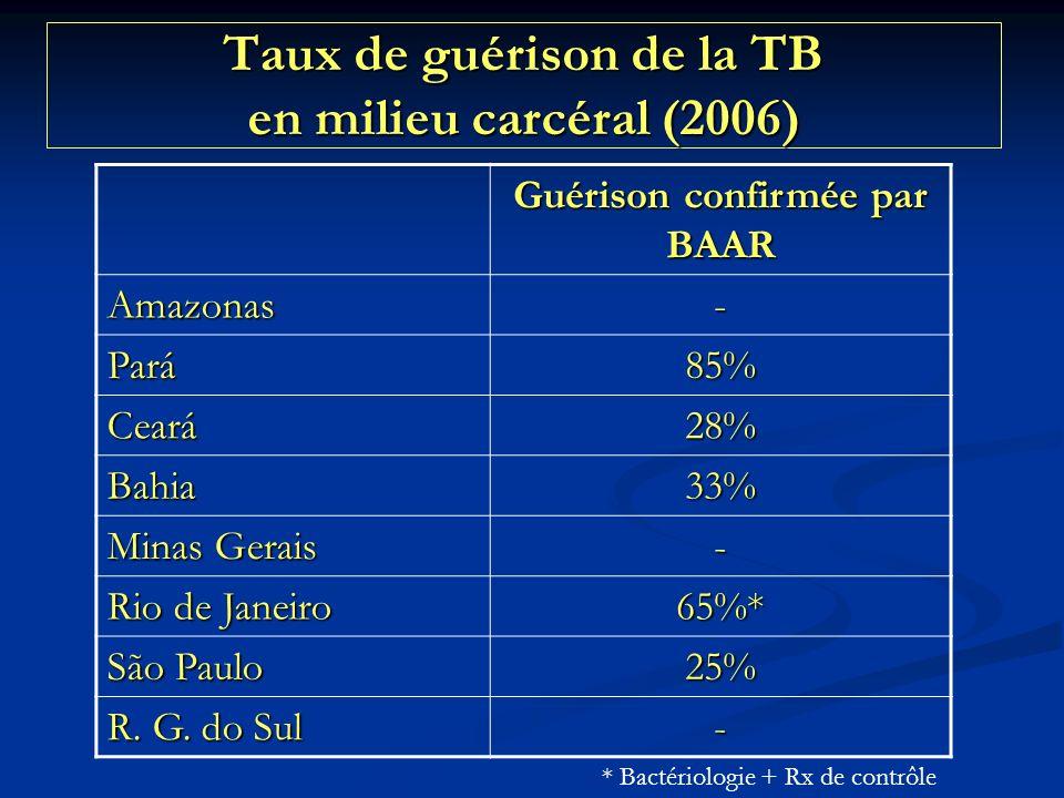 Taux de guérison de la TB en milieu carcéral (2006) Guérison confirmée par BAAR Amazonas- Pará85% Ceará28% Bahia33% Minas Gerais - Rio de Janeiro 65%* São Paulo 25% R.