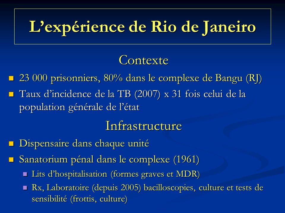 Lexpérience de Rio de Janeiro Contexte 23 000 prisonniers, 80% dans le complexe de Bangu (RJ) 23 000 prisonniers, 80% dans le complexe de Bangu (RJ) Taux dincidence de la TB (2007) x 31 fois celui de la population générale de létat Taux dincidence de la TB (2007) x 31 fois celui de la population générale de létatInfrastructure Dispensaire dans chaque unité Dispensaire dans chaque unité Sanatorium pénal dans le complexe (1961) Sanatorium pénal dans le complexe (1961) Lits dhospitalisation (formes graves et MDR) Lits dhospitalisation (formes graves et MDR) Rx, Laboratoire (depuis 2005) bacilloscopies, culture et tests de sensibilité (frottis, culture) Rx, Laboratoire (depuis 2005) bacilloscopies, culture et tests de sensibilité (frottis, culture)