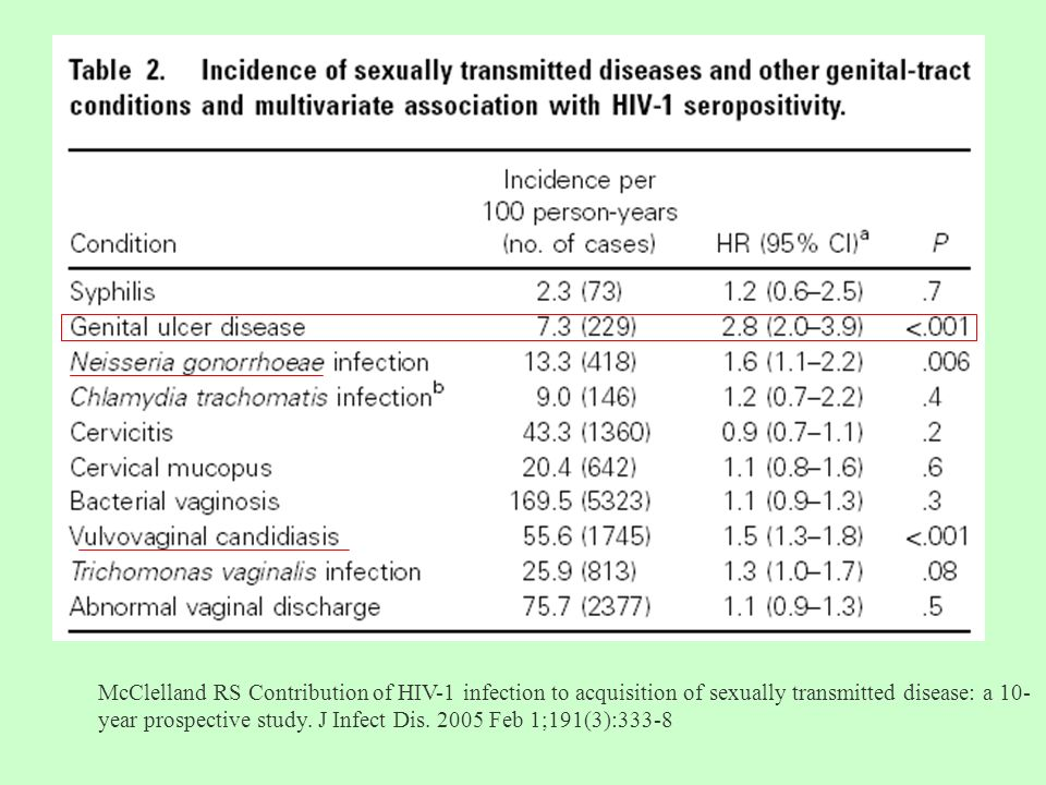 McClelland RS Contribution of HIV-1 infection to acquisition of sexually transmitted disease: a 10- year prospective study. J Infect Dis. 2005 Feb 1;1
