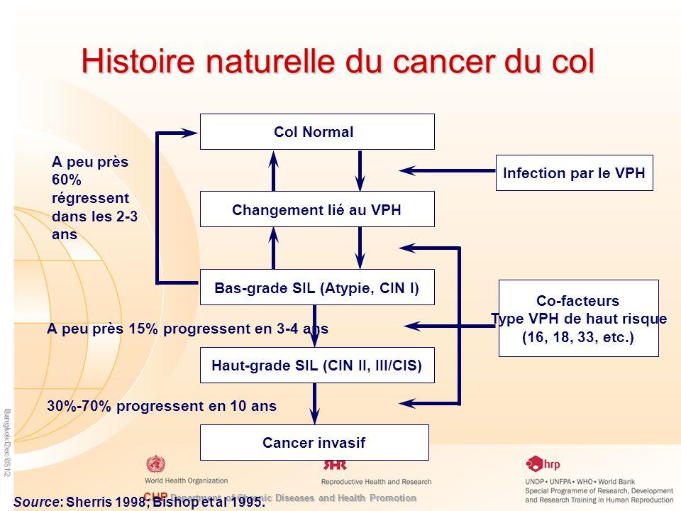 CHP Department of Chronic Diseases and Health Promotion Bangkok Dec 05 12 Histoire naturelle du cancer du col Changement lié au VPH Col Normal Bas-grade SIL (Atypie, CIN I) Haut-grade SIL (CIN II, III/CIS) Cancer invasif Infection par le VPH Co-facteurs Type VPH de haut risque (16, 18, 33, etc.) A peu près 60% régressent dans les 2-3 ans A peu près 15% progressent en 3-4 ans 30%-70% progressent en 10 ans Source: Sherris 1998; Bishop et al 1995.