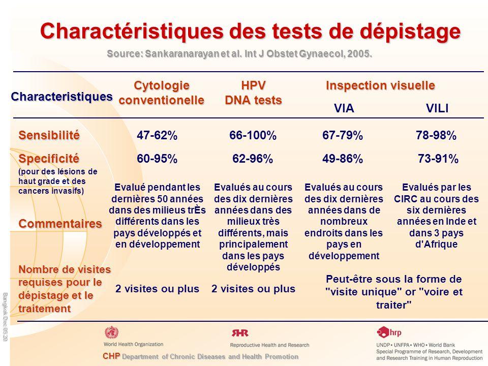 CHP Department of Chronic Diseases and Health Promotion Bangkok Dec 05 20 Charactéristiques des tests de dépistage Characteristiques Commentaires Nombre de visites requises pour le dépistage et le traitement Cytologie conventionelle HPV DNA tests Inspection visuelle Sensibilité Specificité (pour des lésions de haut grade et des cancers invasifs) 47-62%66-100%78-98% 60-95%62-96%49-86% VIAVILI 67-79% 73-91% Evalué pendant les dernières 50 années dans des milieus trÈs différents dans les pays développés et en développement 2 visites ou plus Evalués au cours des dix dernières années dans des milieux très différents, mais principalement dans les pays développés 2 visites ou plus Evalués au cours des dix dernières années dans de nombreux endroits dans les pays en développement Evalués par les CIRC au cours des six dernières années en Inde et dans 3 pays d Afrique Peut-être sous la forme de visite unique or voire et traiter Source: Sankaranarayan et al.