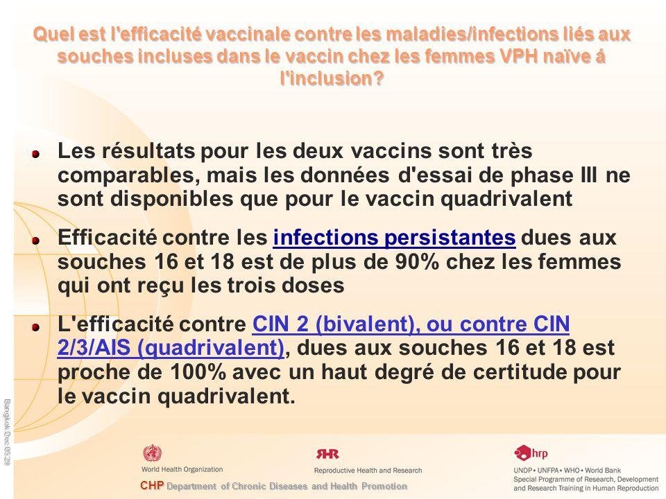 CHP Department of Chronic Diseases and Health Promotion Bangkok Dec 05 29 Quel est l efficacité vaccinale contre les maladies/infections liés aux souches incluses dans le vaccin chez les femmes VPH naïve á l inclusion.