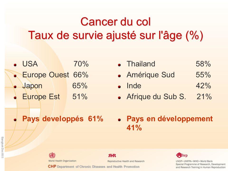 CHP Department of Chronic Diseases and Health Promotion Bangkok Dec 05 6 Survie á 5 ans du cancer du col dans des pays en développement sélectionnés (1992-2000) 35.1 % 35.4 % 59.4 % 56.3 % 47.7 % 60.2 % 54.5 % 64.3 % 61.8 % 39.4 % 60.1 % 36.3 % 64.6 % 39.9 % 19.8 % % N = 408 N = 332 N = 4438 N = 170 N = 1608 N = 885 N = 554 N = 1079 N = 780 N = 144 N = 867 N = 377 N = 920 N = 284 N = 263 INDIA THAILAND CHINA PHILIPPINES SINGAPORE ZIMBABWE UGANDA