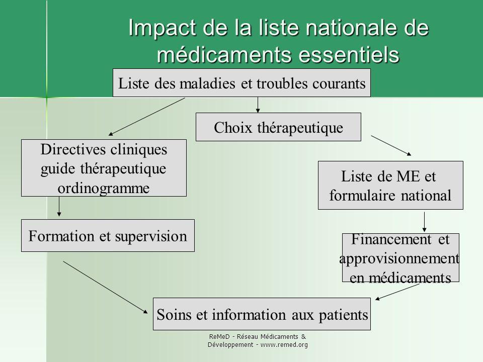 ReMeD - Réseau Médicaments & Développement - www.remed.org Impact de la liste nationale de médicaments essentiels Soins et information aux patients Fo