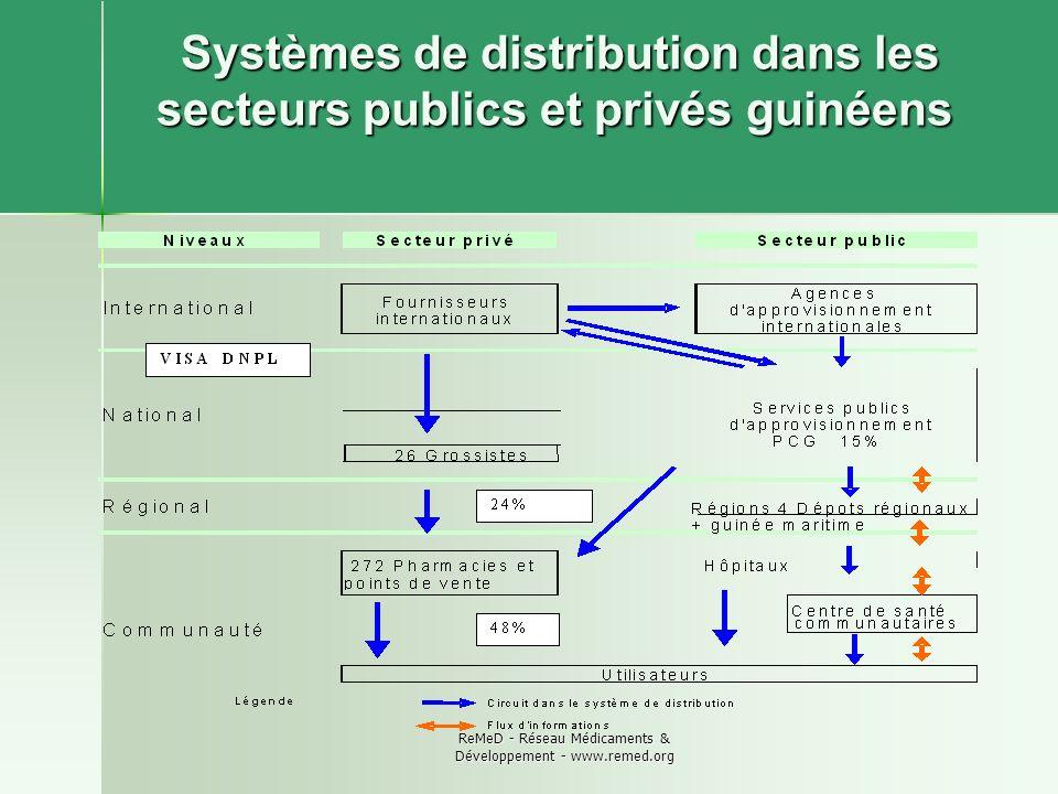 ReMeD - Réseau Médicaments & Développement - www.remed.org Systèmes de distribution dans les secteurs publics et privés guinéens Systèmes de distribut