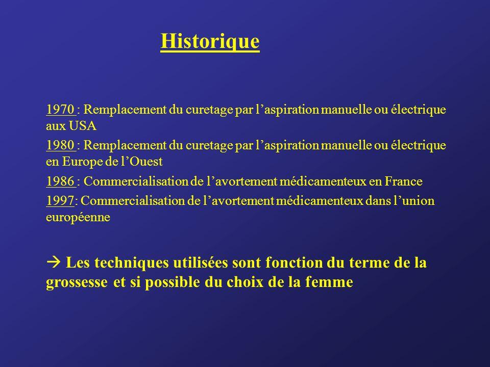 1970 : Remplacement du curetage par laspiration manuelle ou électrique aux USA 1980 : Remplacement du curetage par laspiration manuelle ou électrique