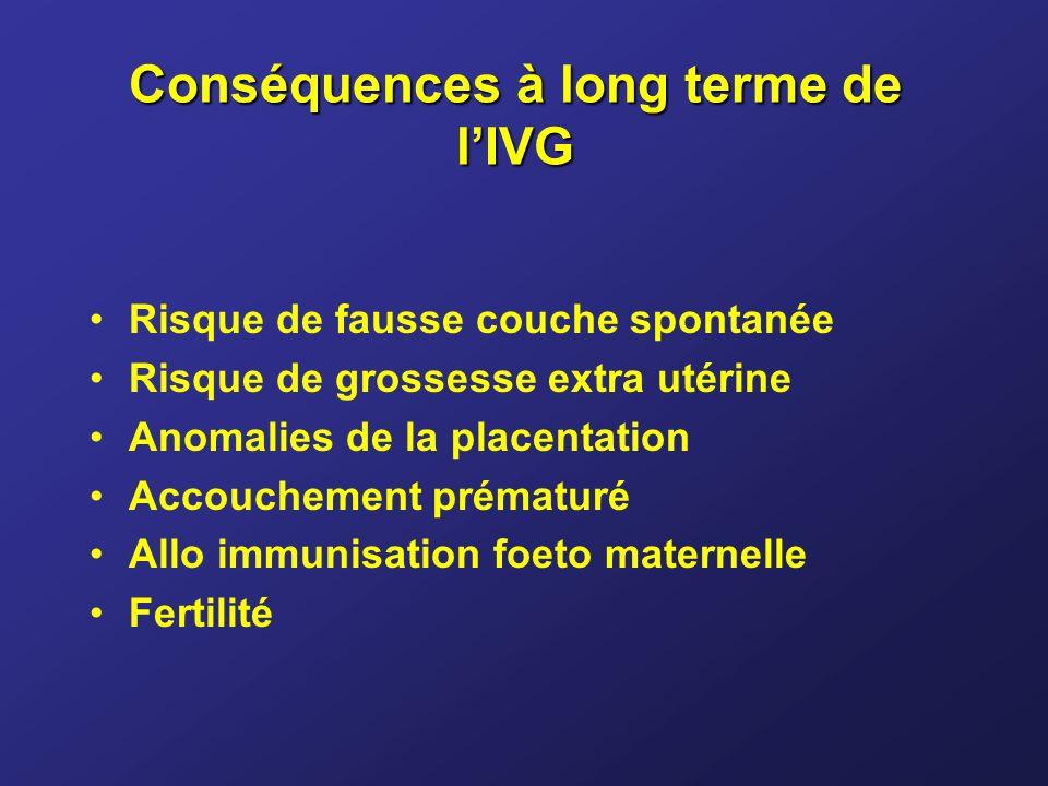 Conséquences à long terme de lIVG Risque de fausse couche spontanée Risque de grossesse extra utérine Anomalies de la placentation Accouchement prémat