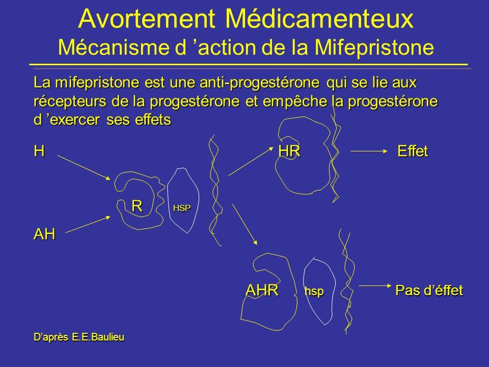 Avortement Médicamenteux Mécanisme d action de la Mifepristone La mifepristone est une anti-progestérone qui se lie aux récepteurs de la progestérone